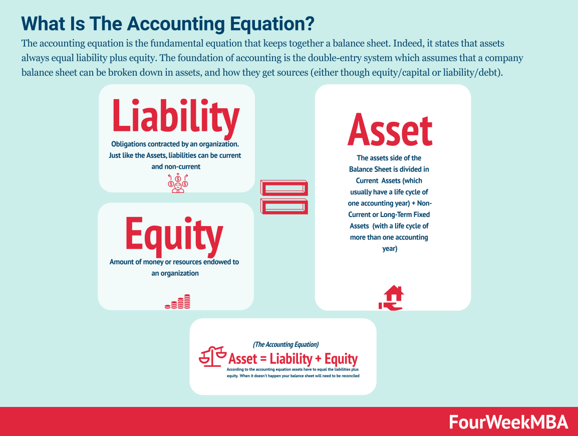 accounting-equation