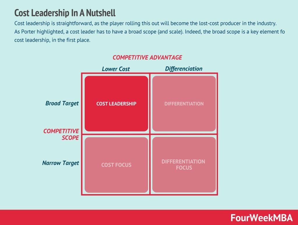 cost-leadership