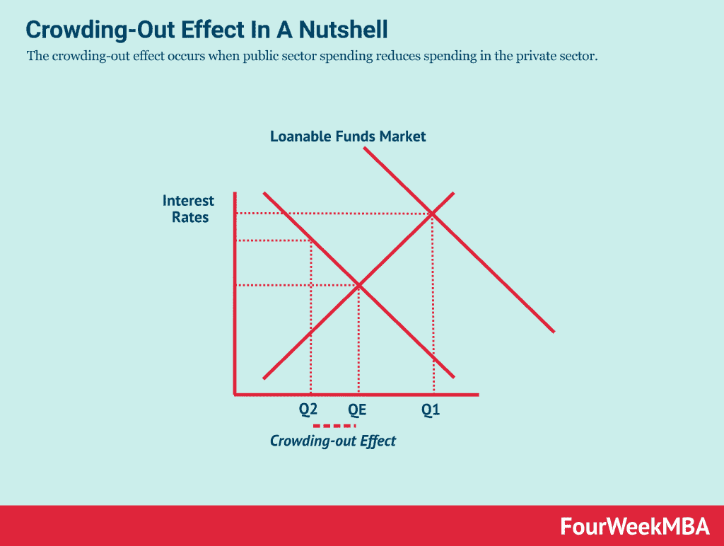 crowding-out-effect