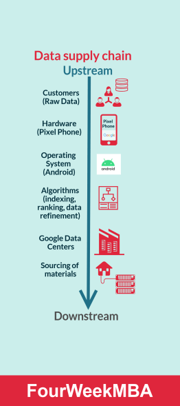 data-supply-chain-pixel-phone