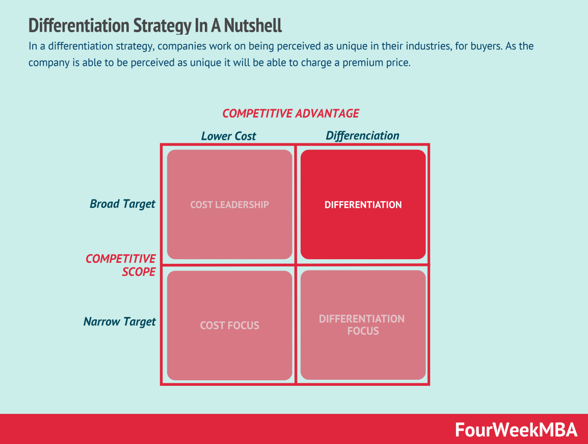 differentiation-strategy