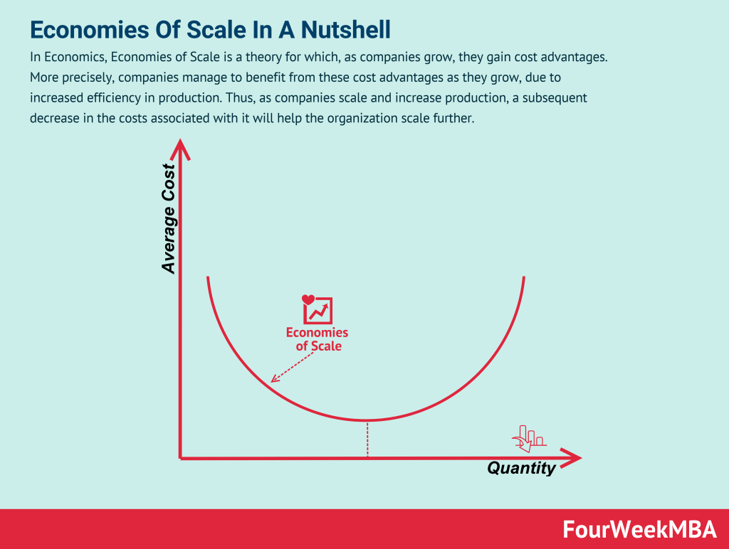 economies-of-scale