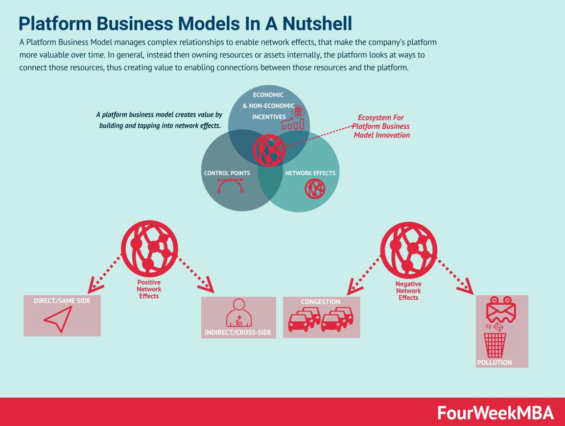 platform-business-models