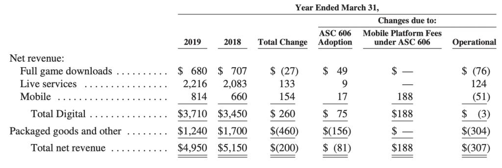 ea-revenues-breakdown