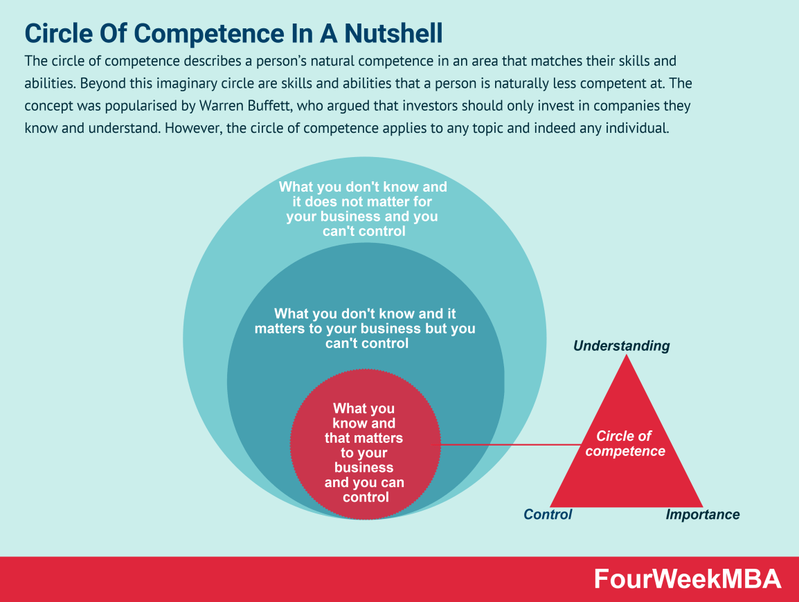 circle-of-competence