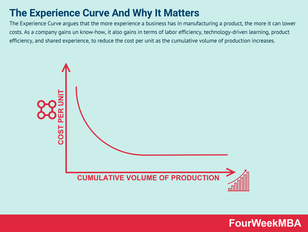 experience-curve
