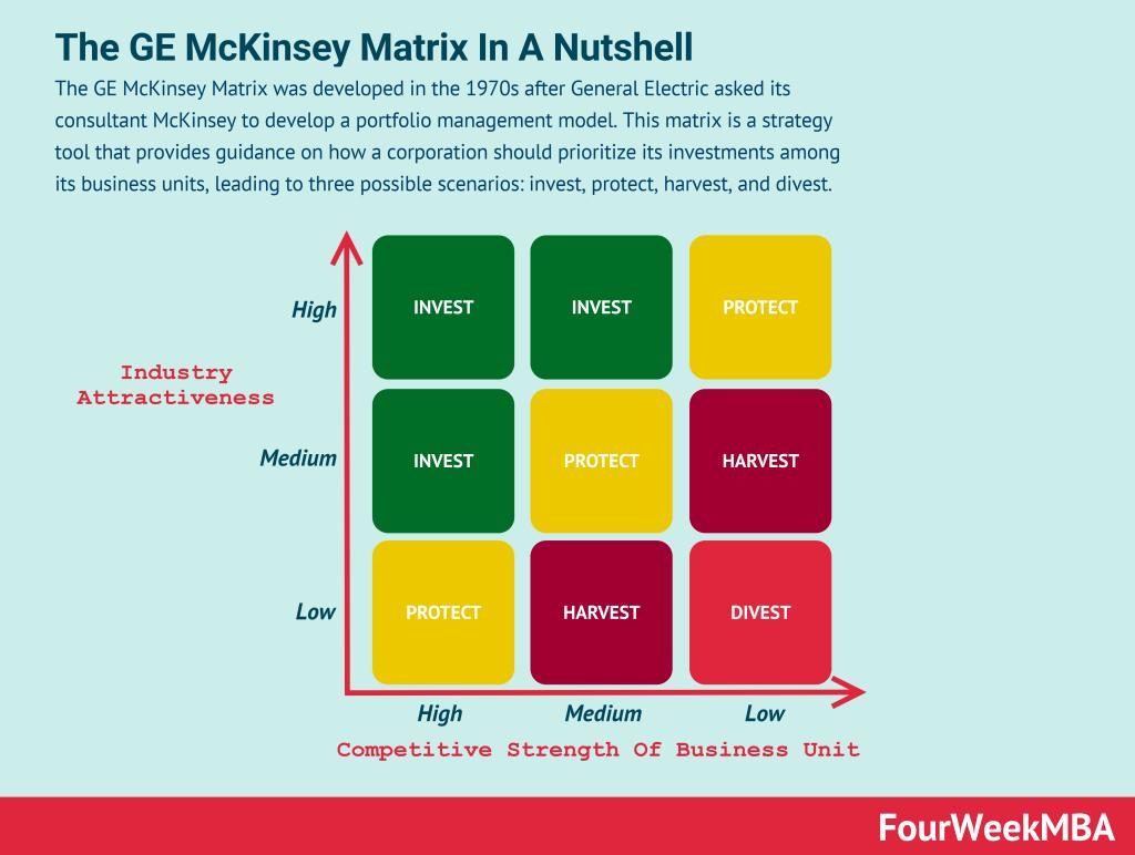 ge-mckinsey-matrix