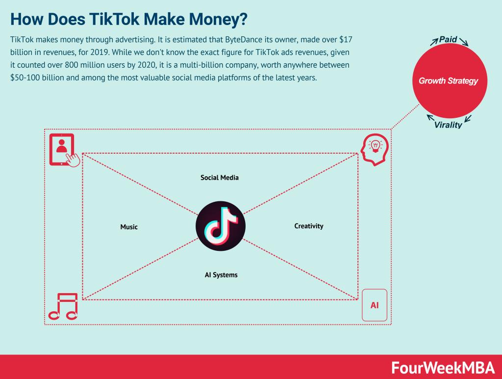 how-does-tiktok-make-money