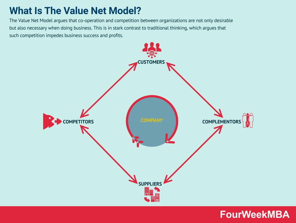 value-net-model