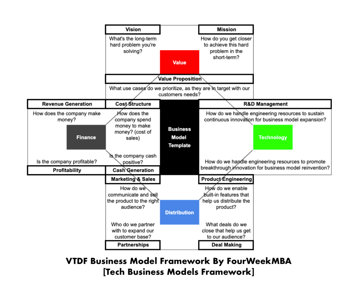 Business Model Template - By FourWeekMBA