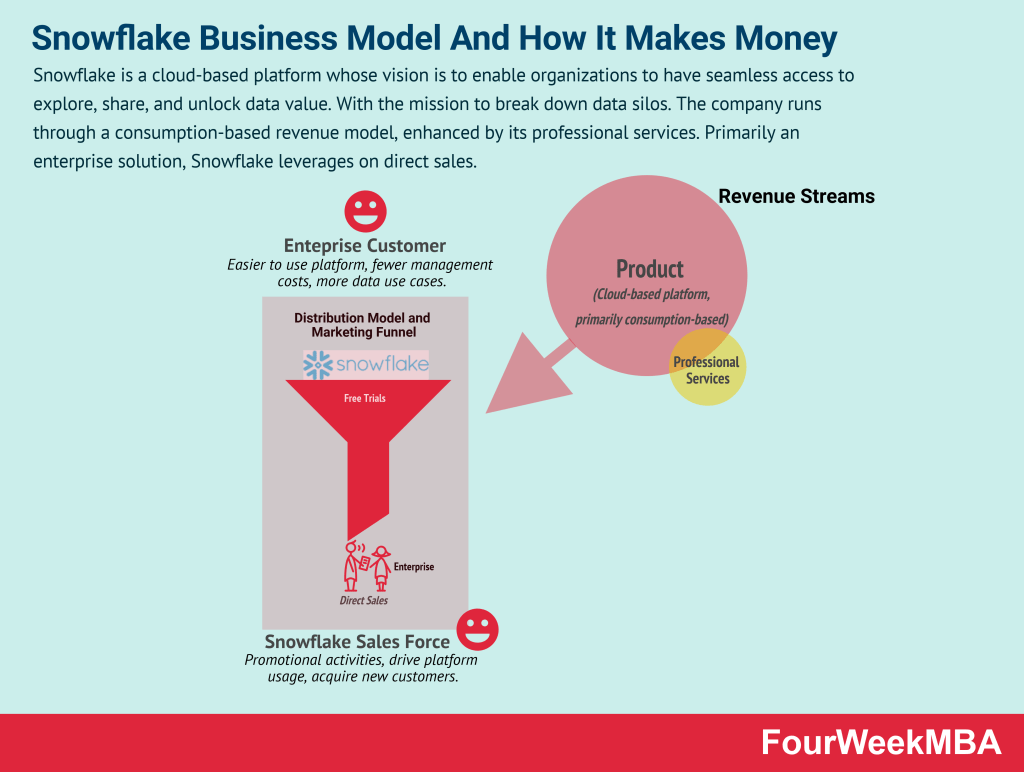 snowflake-business-model