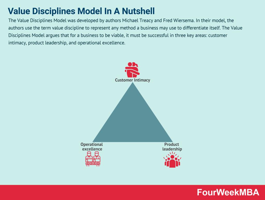 value-disciplines-model