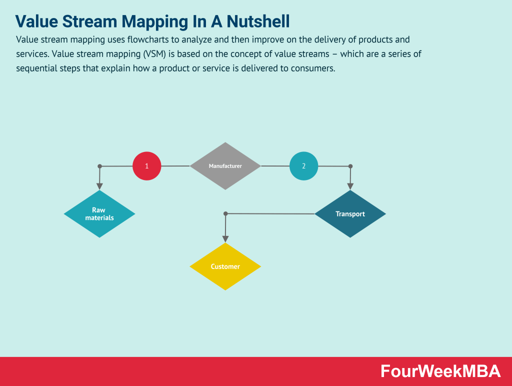 value-stream-mapping