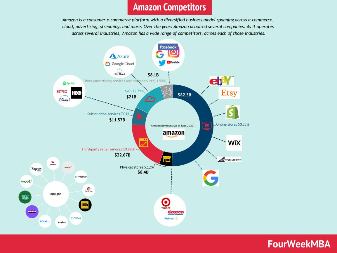 amazon-competitors