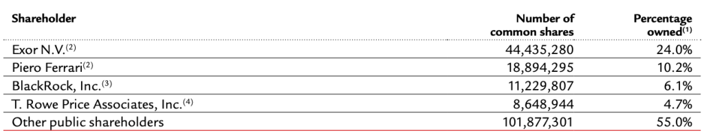 ferrari-top-shareholders