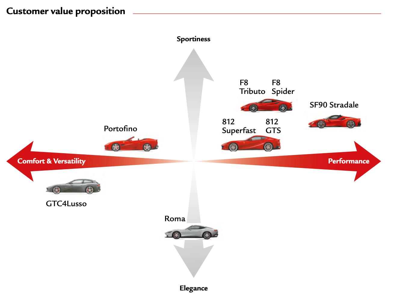 Who Owns Ferrari?
