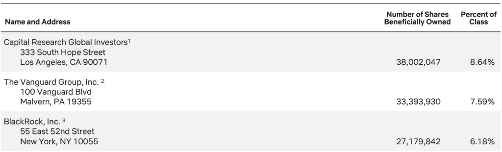 netflix-top-institutional-shareholders