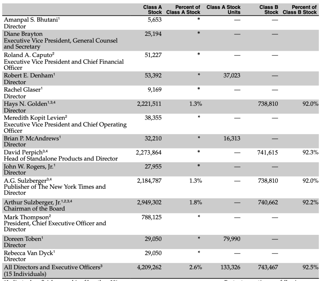 new-york-times-top-shareholders
