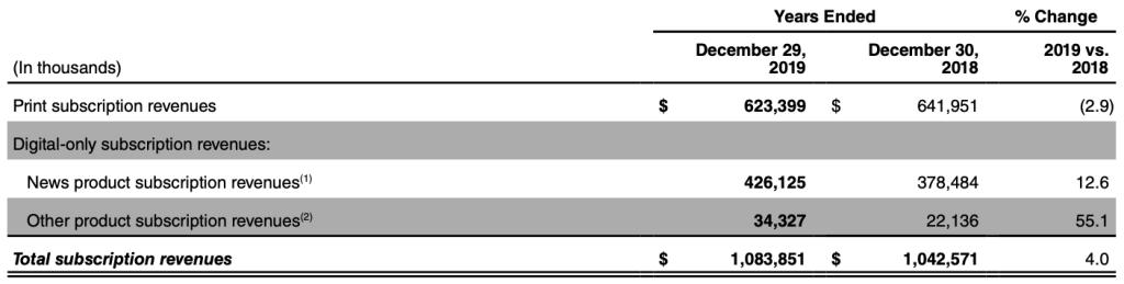 newyorktimes-revenue-breakdown