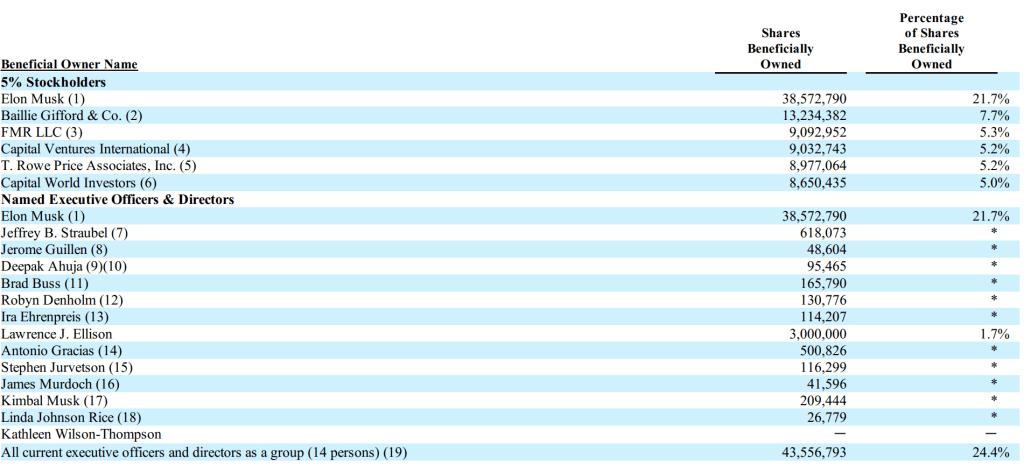 tesla-top-investors