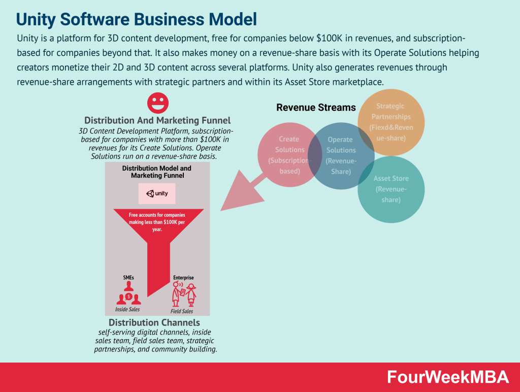 unity-business-model