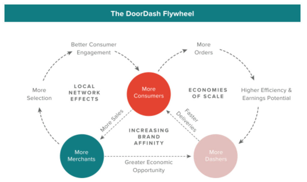 doordash-flywheel