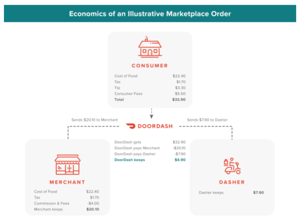 economics-of-doordash