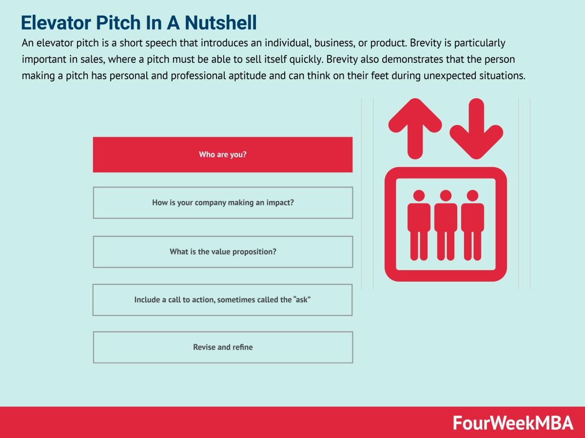 Elevator Pitch In A Nutshell - FourWeekMBA