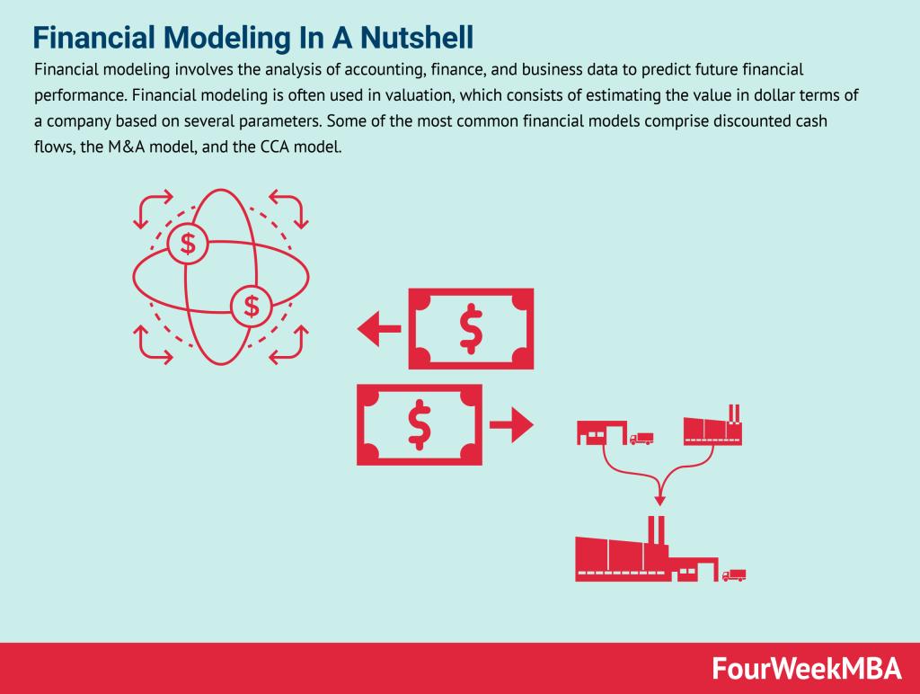 financial-modeling