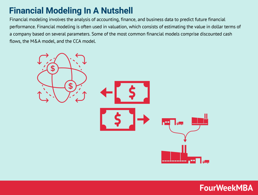 financial-modeling