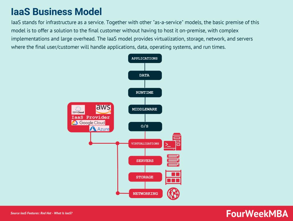 iaas-business-model