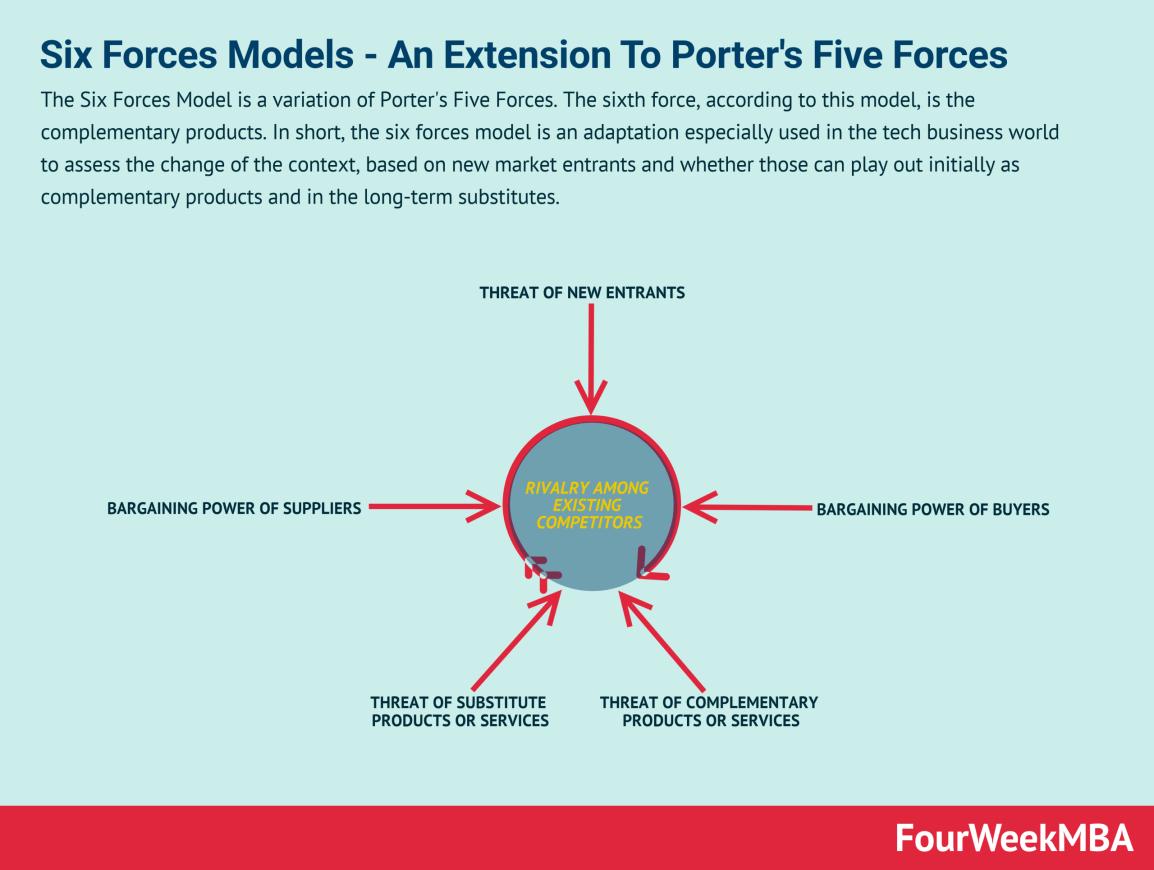 six-forces-models