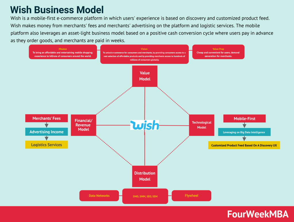 wish-business-model