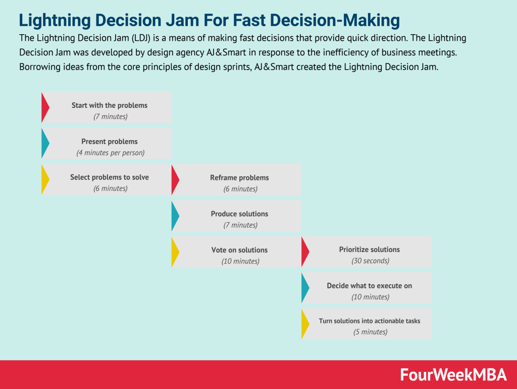 The Lightning Decision Jam