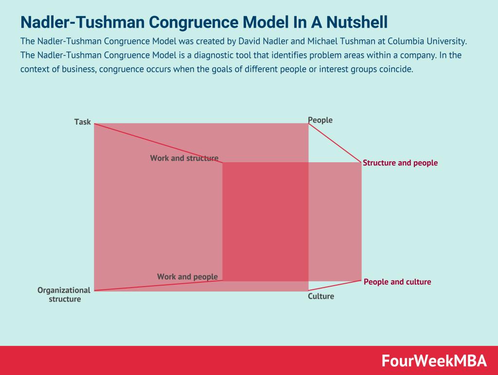 nadler-tushman-congruence-model