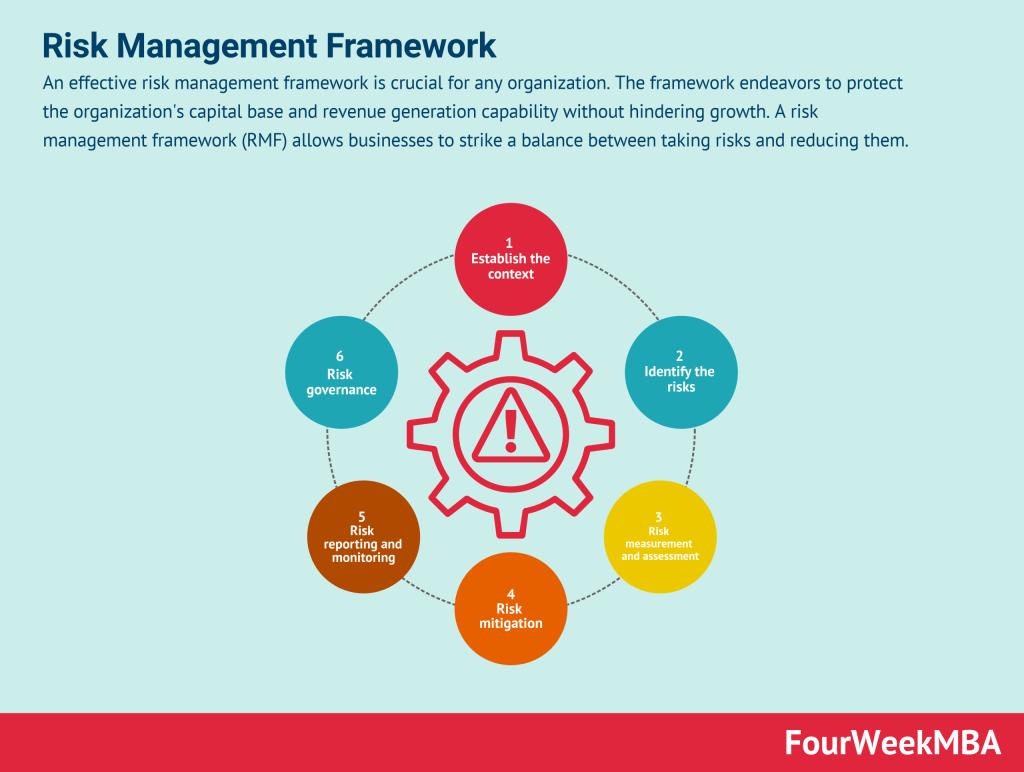 risk-management-framework