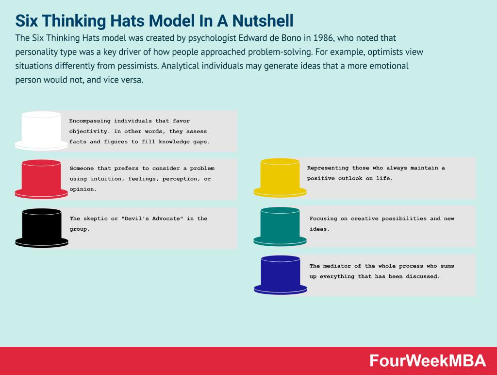 six-thinking-hats-model