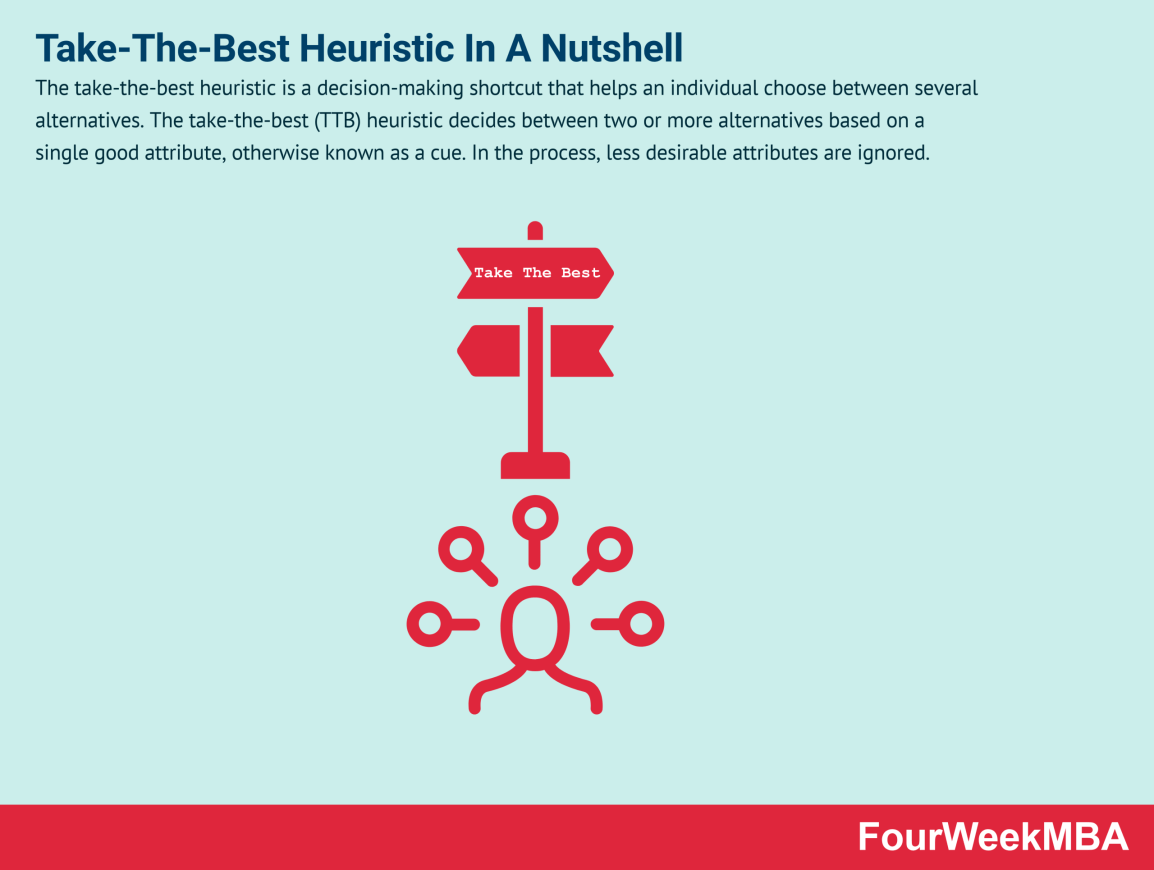 take-the-best-heuristic