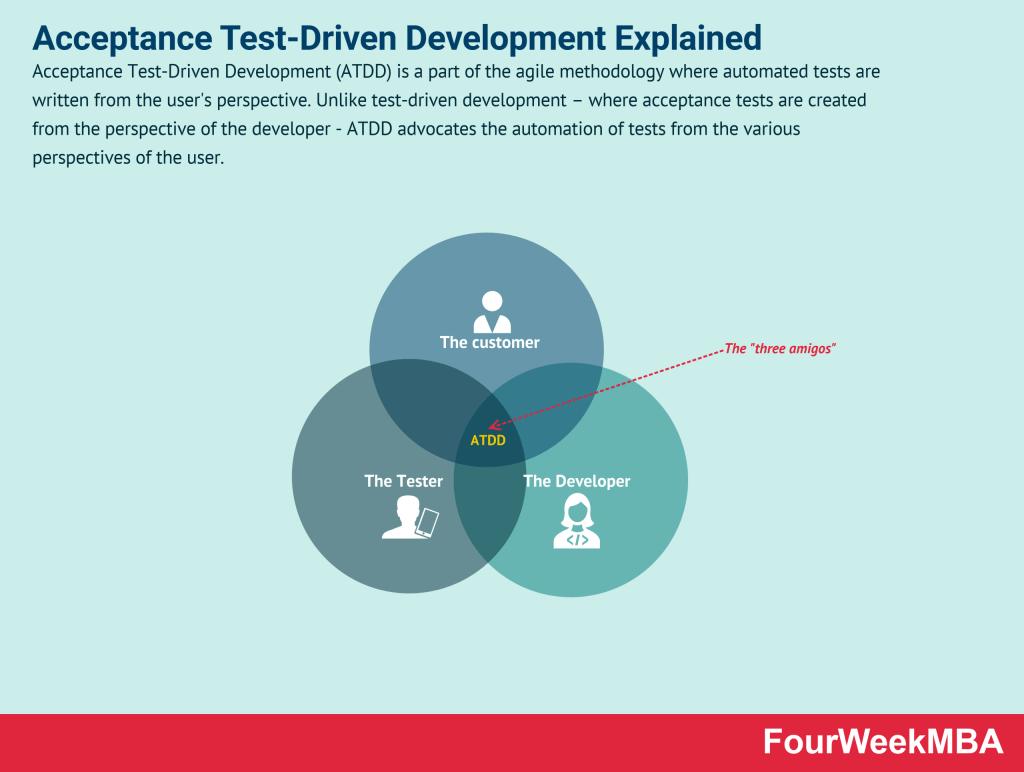 acceptance-test-driven-development