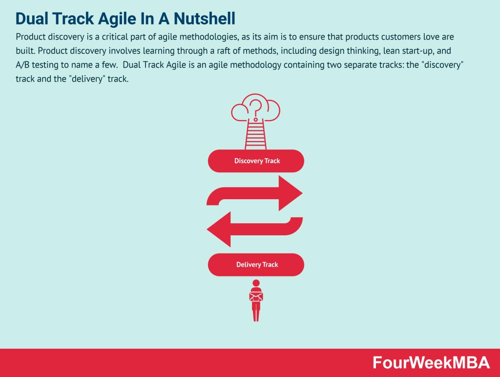 dual-track-agile