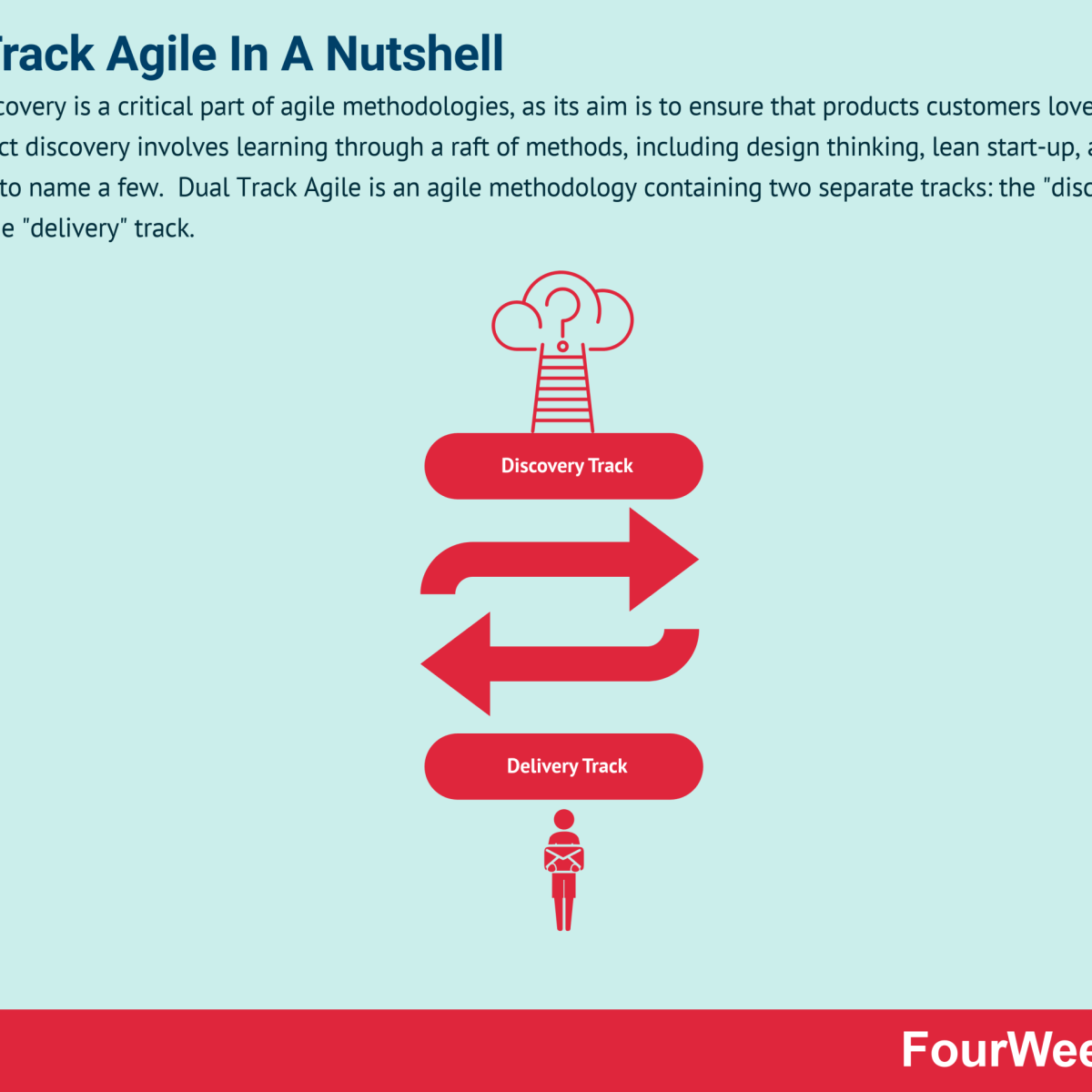 Dual Track Agile And Why It Matters In Business