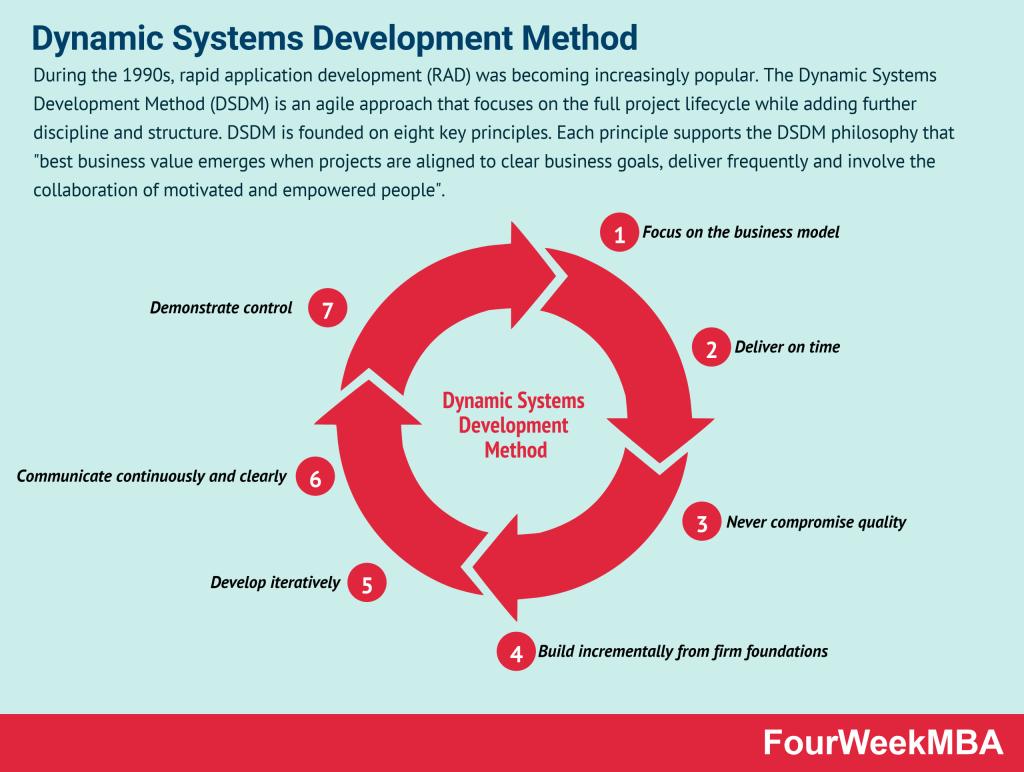 dynamic-systems-development-method
