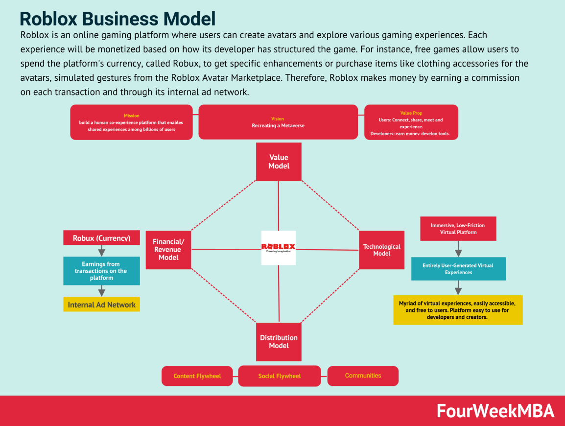 roblox-business-model