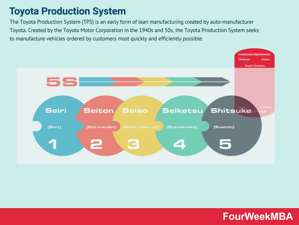 toyota-production-system