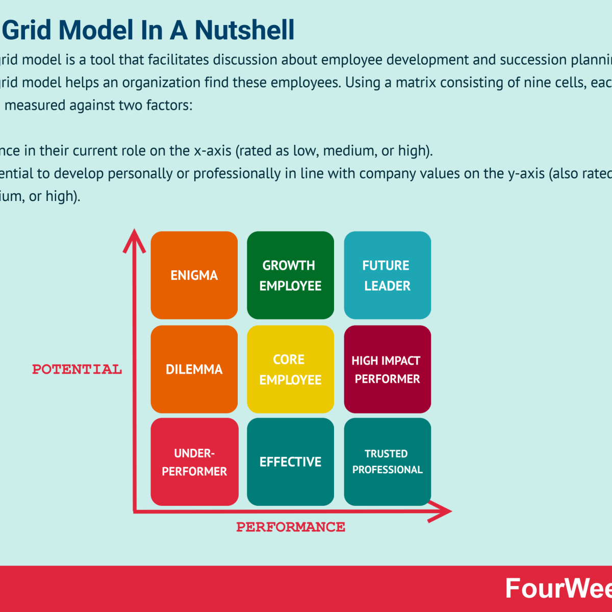 What is The 9-box Grid Model? 9-box Grid Model In A Nutshell