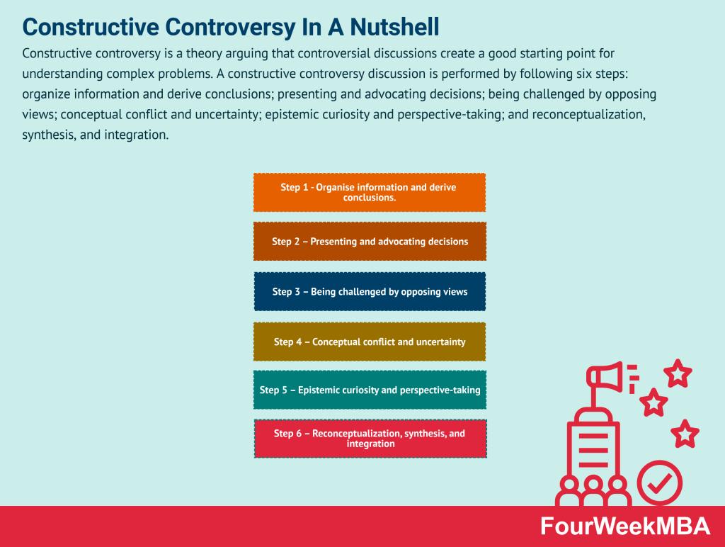 constructive-controversy