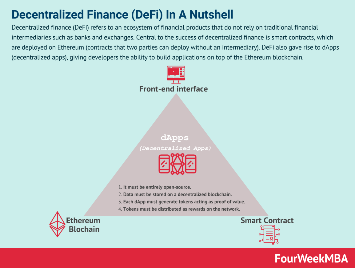 decentralized-finance-defi
