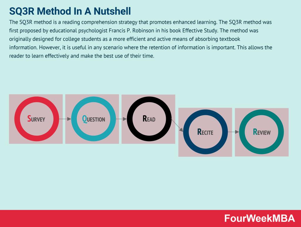 sq3r-method