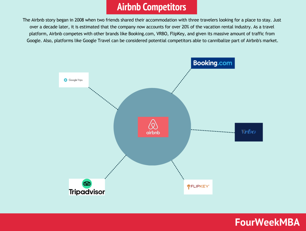 airbnb-competitors