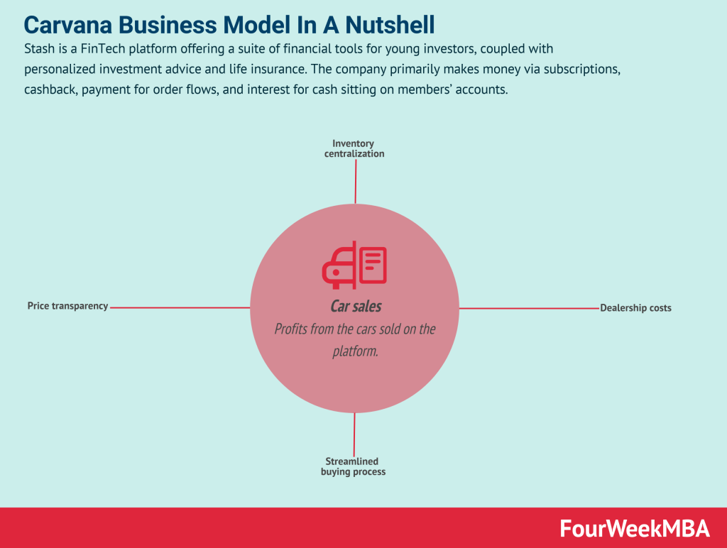 carvana-business-model